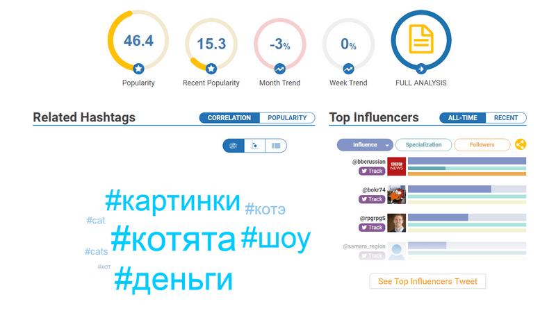 Интерфейс сервиса Hashtagify