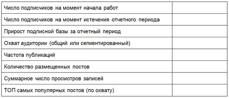 Отчет SMM-специалиста