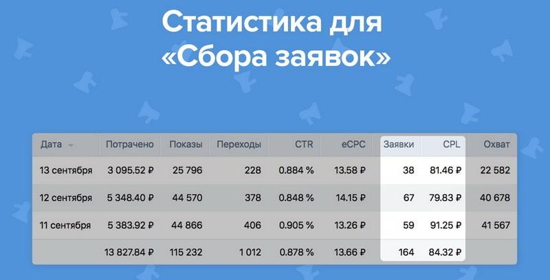 Статистика по заявкам ВК